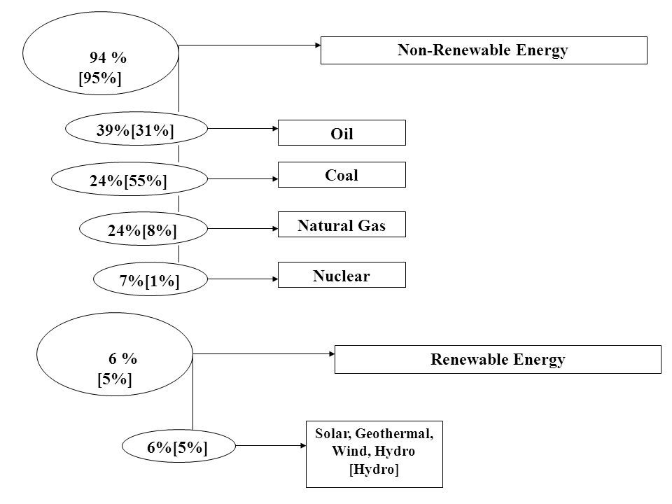 Solar, Geothermal, Wind, Hydro
