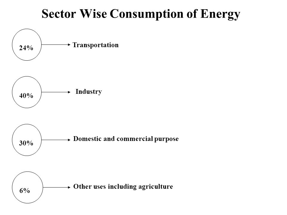 Sector Wise Consumption of Energy