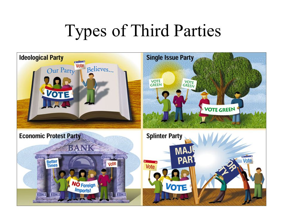 Types of Third Parties