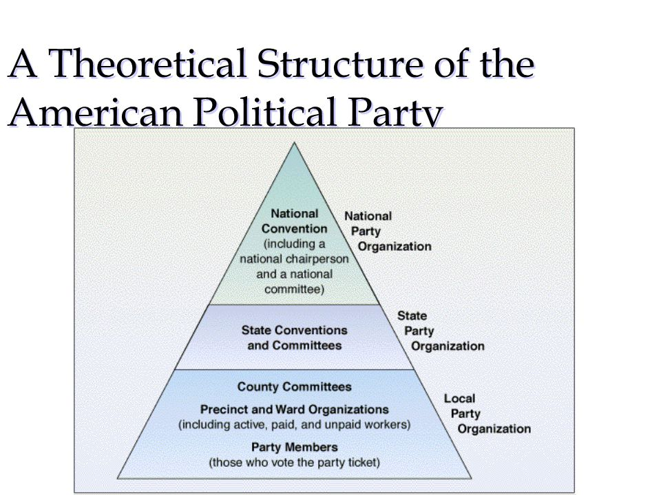 A Theoretical Structure of the American Political Party