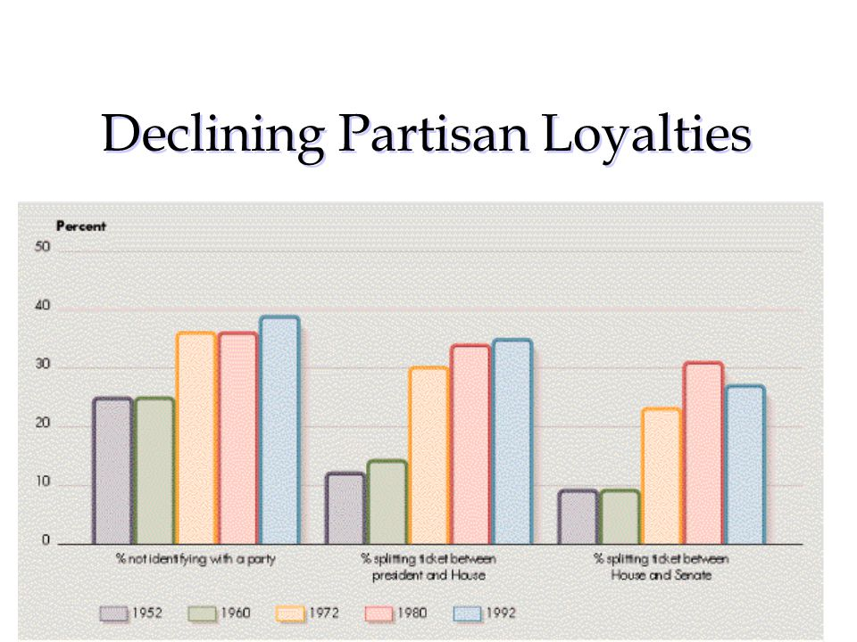 Declining Partisan Loyalties