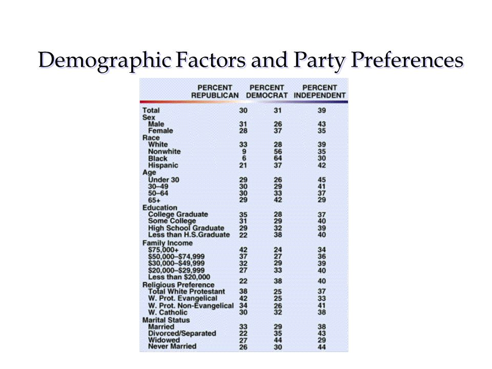 Demographic Factors and Party Preferences