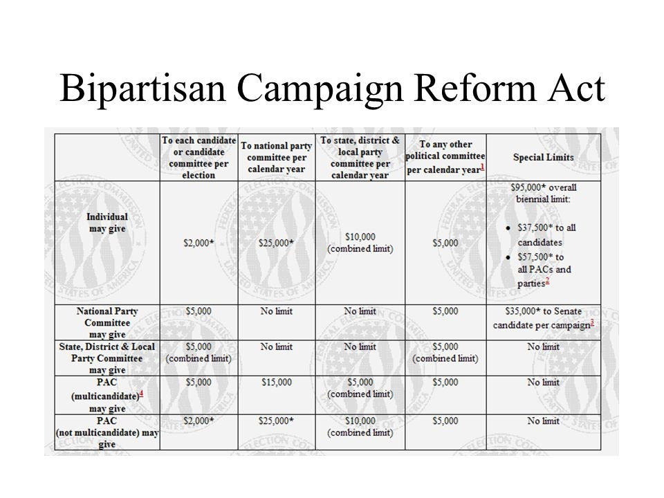 Bipartisan Campaign Reform Act