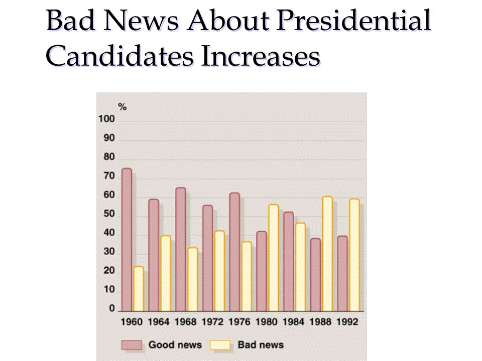 Bad News About Presidential Candidates Increases