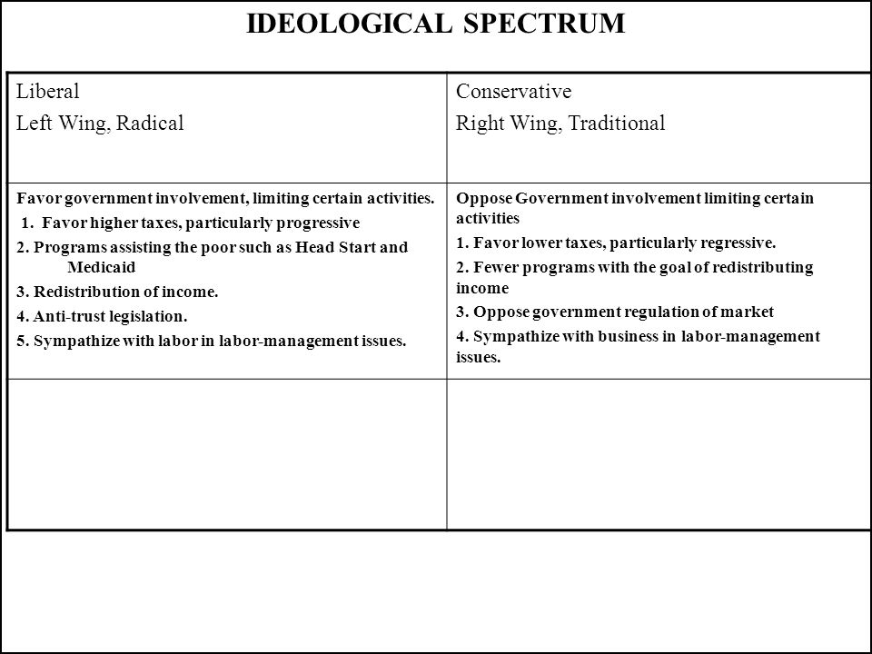 IDEOLOGICAL SPECTRUM Liberal Left Wing, Radical Conservative