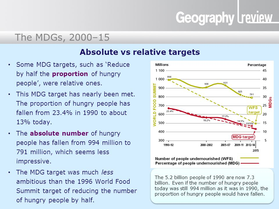 Absolute vs relative targets