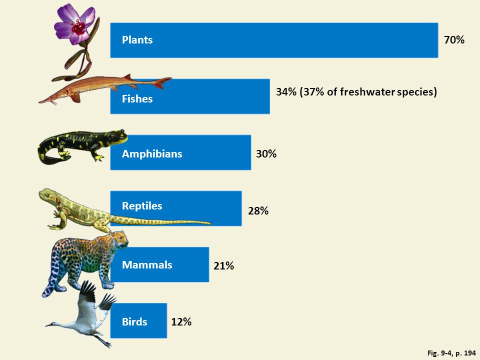 34% (37% of freshwater species) Fishes