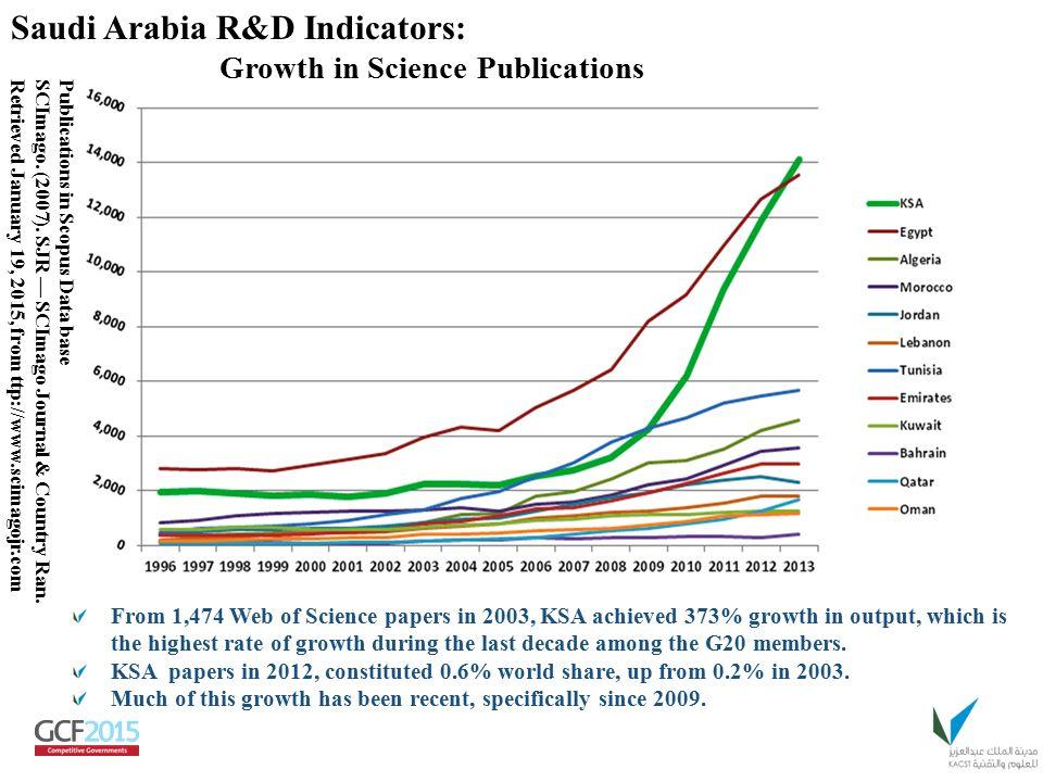 Saudi Arabia R&D Indicators: