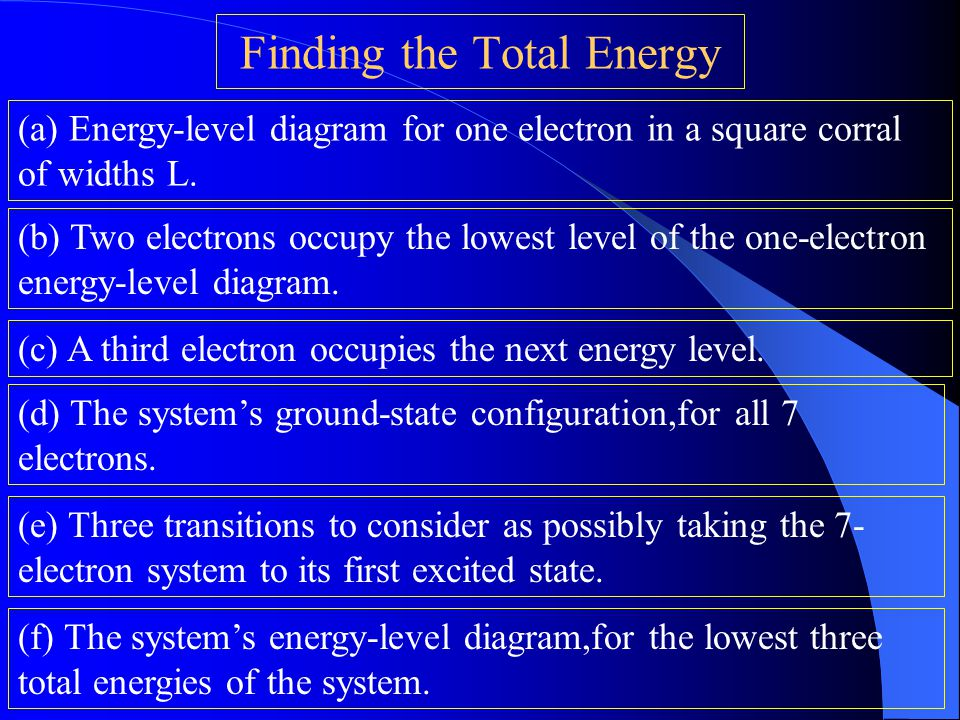 Finding the Total Energy