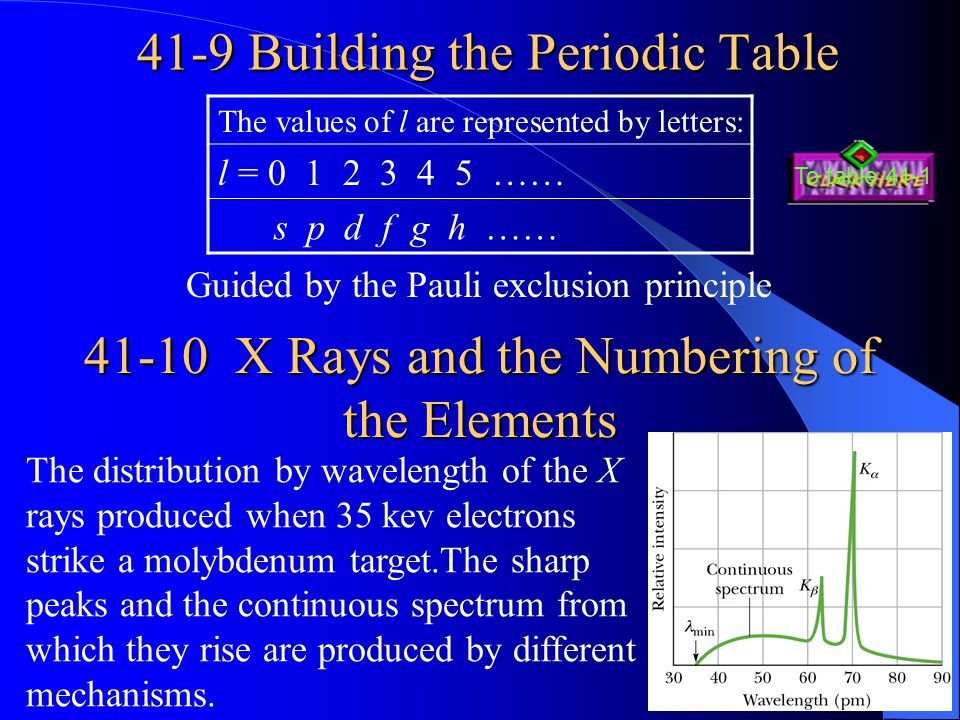 41-9 Building the Periodic Table