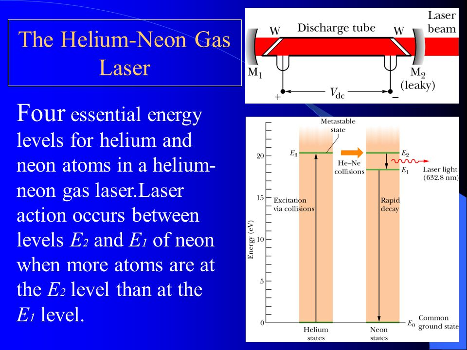 The Helium-Neon Gas Laser