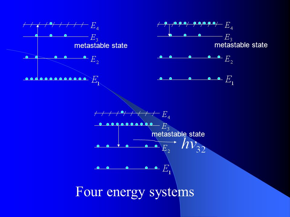 metastable state metastable state metastable state Four energy systems