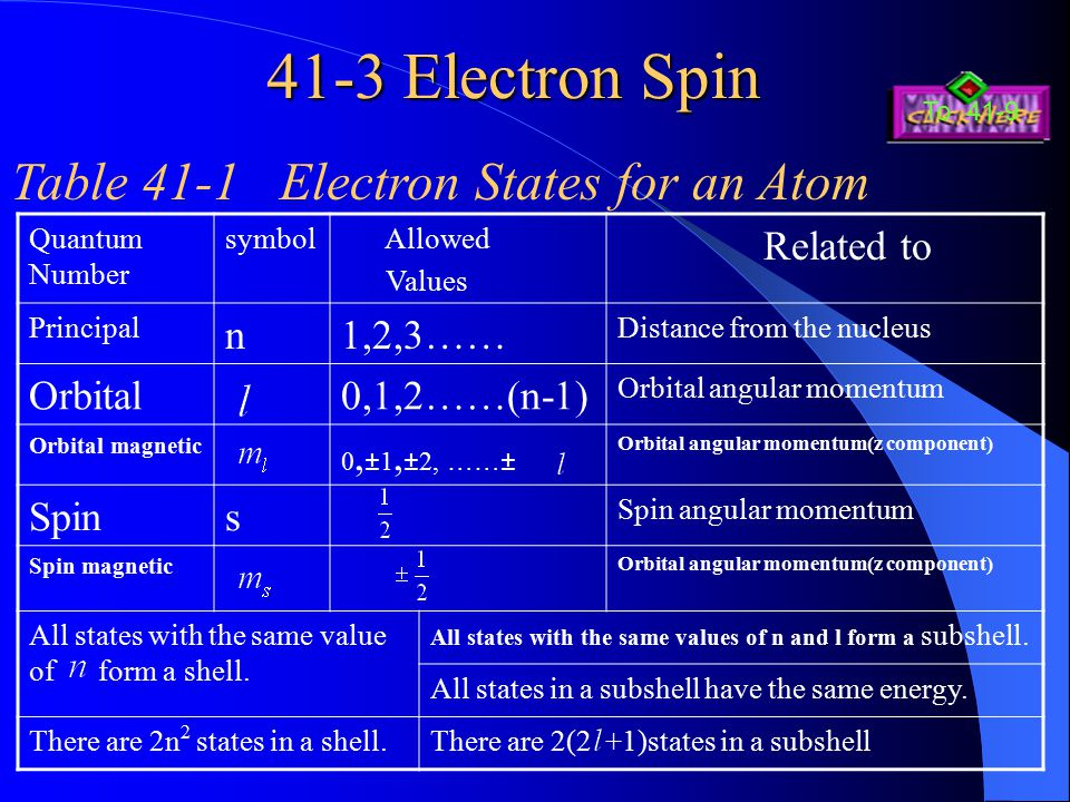 41-3 Electron Spin Table 41-1 Electron States for an Atom Related to n