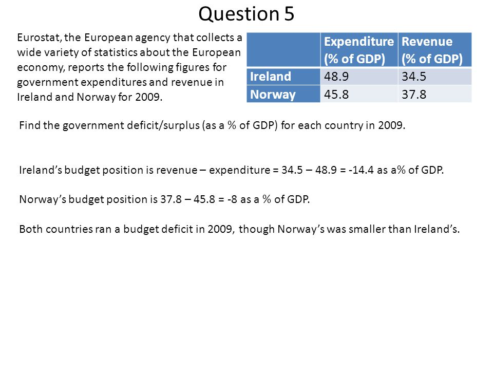 Question 5 Expenditure (% of GDP) Revenue Ireland 48.9 34.5 Norway