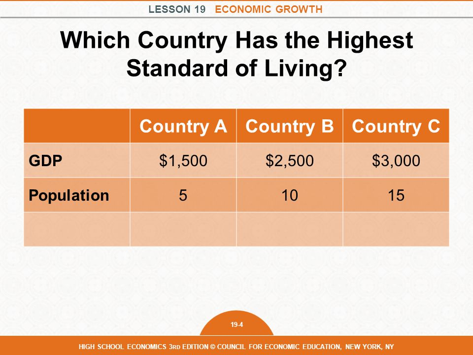 Which Country Has the Highest Standard of Living