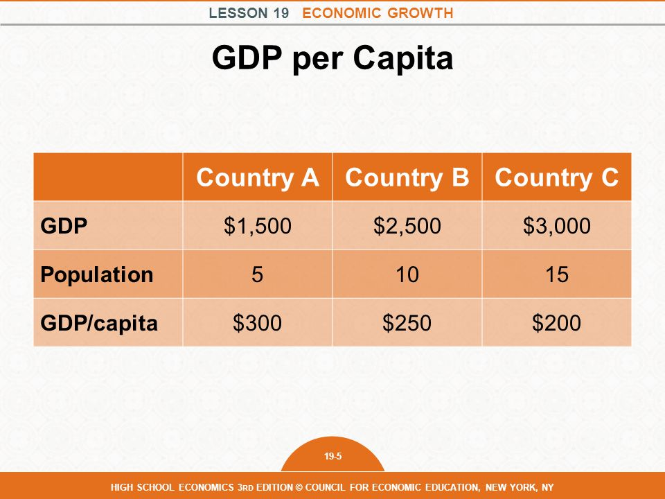 GDP per Capita Country A Country B Country C GDP $1,500 $2,500 $3,000