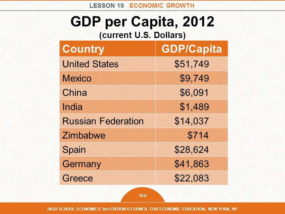 GDP per Capita, 2012 (current U.S. Dollars)
