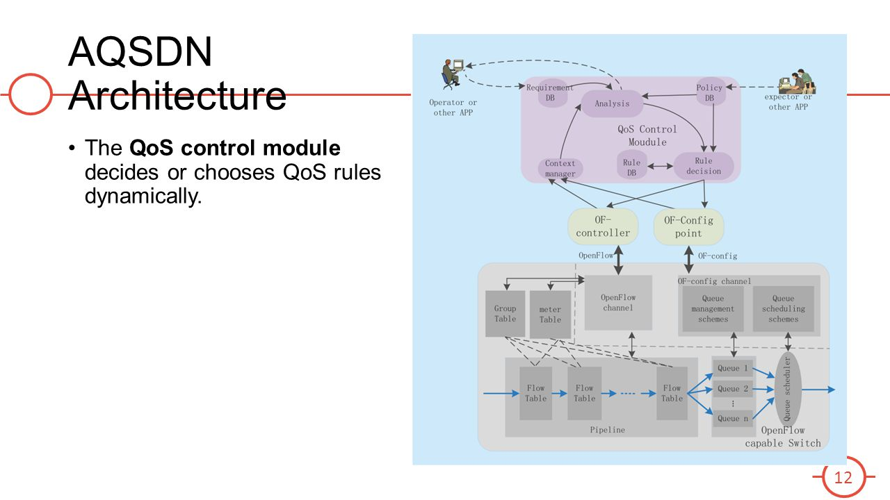 AQSDN Architecture The QoS control module decides or chooses QoS rules dynamically.