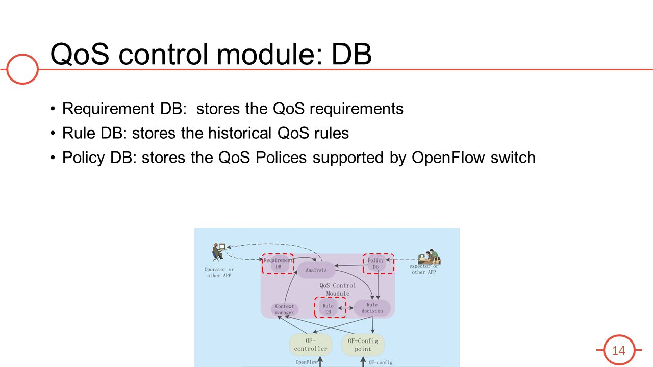 QoS control module: DB Requirement DB: stores the QoS requirements