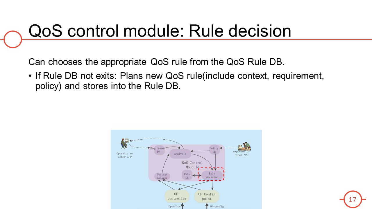 QoS control module: Rule decision