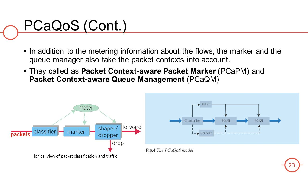 PCaQoS (Cont.) In addition to the metering information about the flows, the marker and the queue manager also take the packet contexts into account.