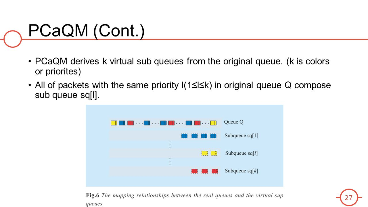 PCaQM (Cont.) PCaQM derives k virtual sub queues from the original queue. (k is colors or priorites)