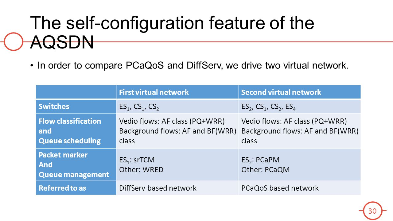 The self-configuration feature of the AQSDN