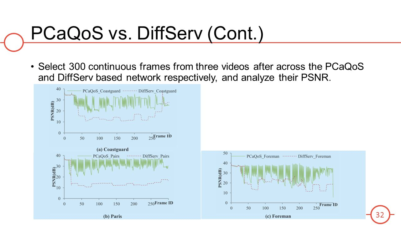 PCaQoS vs. DiffServ (Cont.)