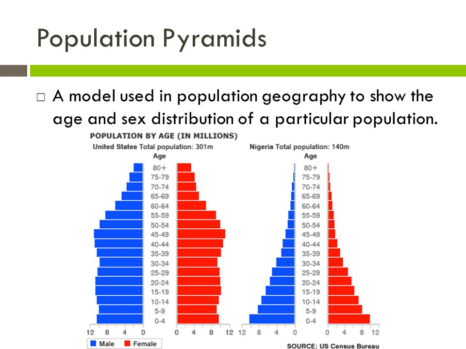 Population Pyramids A model used in population geography to show the age and sex distribution of a particular population.