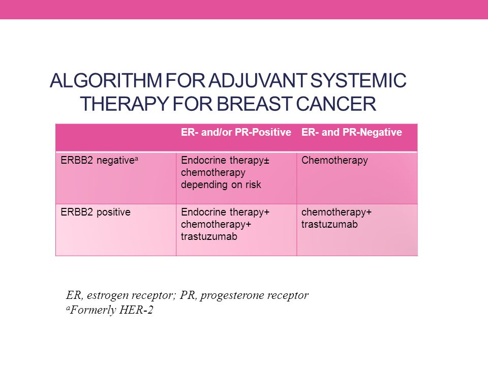 ALGORITHM FOR ADJUVANT SYSTEMIC THERAPY FOR BREAST CANCER