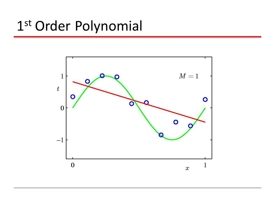 1st Order Polynomial