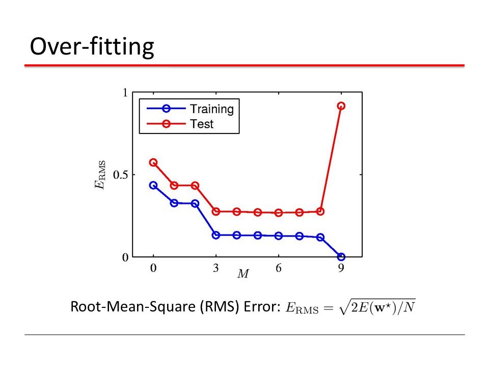 Over-fitting Root-Mean-Square (RMS) Error: