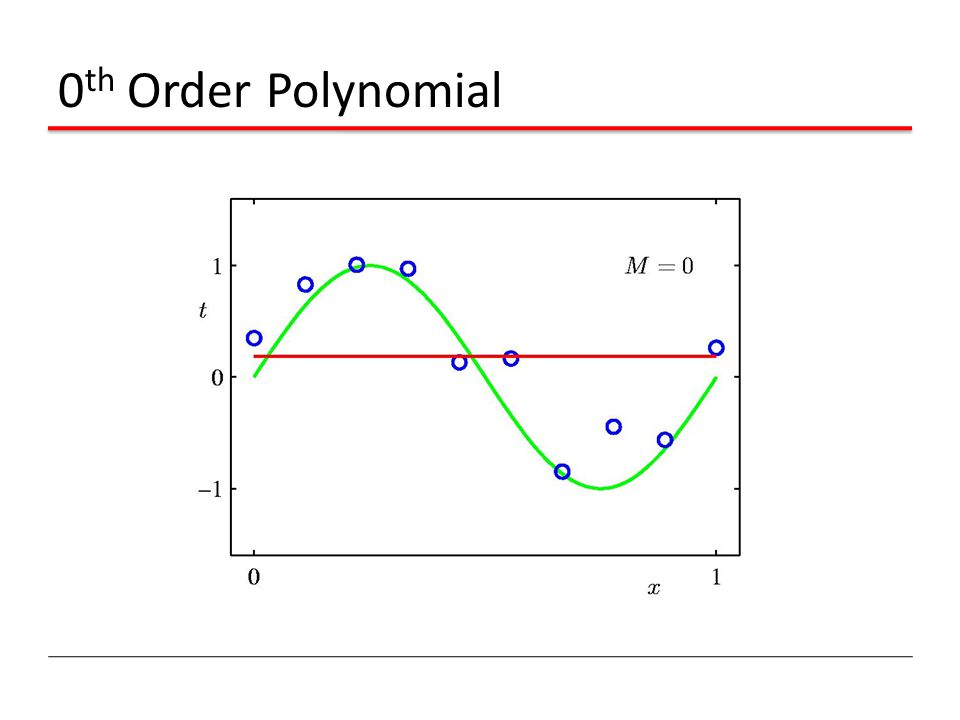 0th Order Polynomial