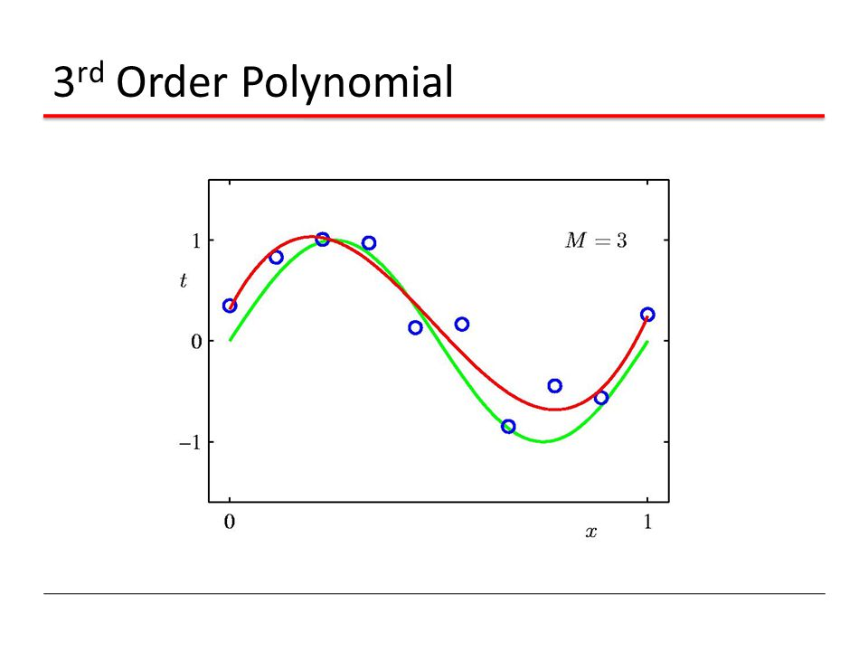 3rd Order Polynomial