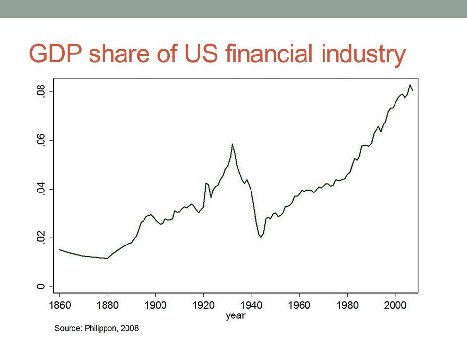 GDP share of US financial industry