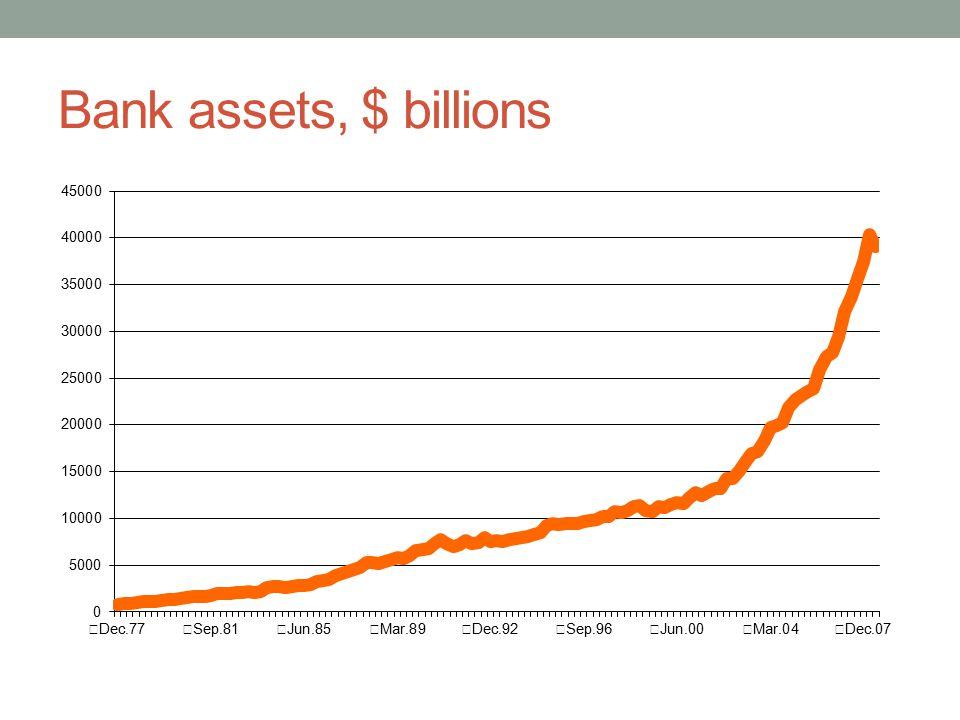 Bank assets, $ billions
