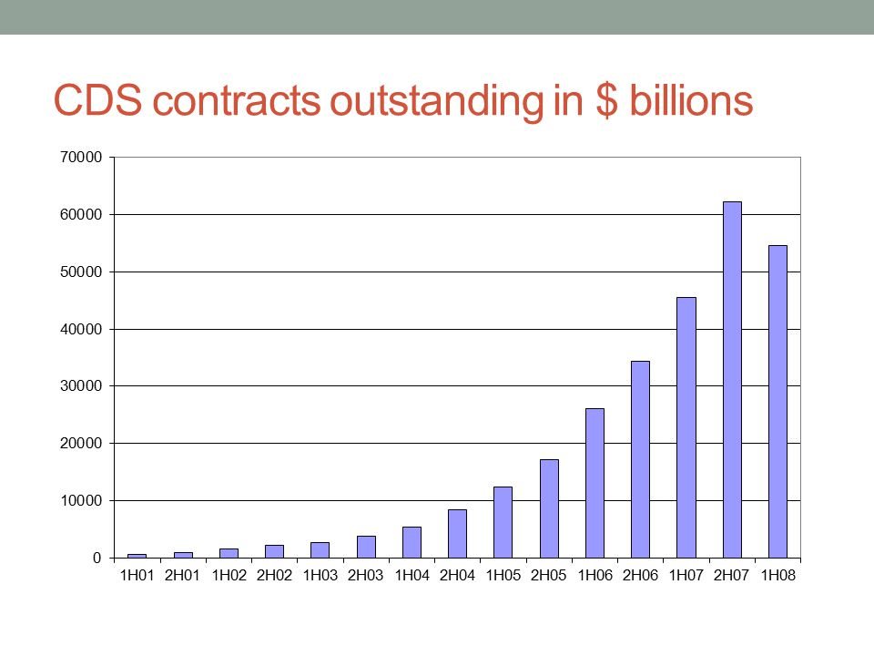 CDS contracts outstanding in $ billions