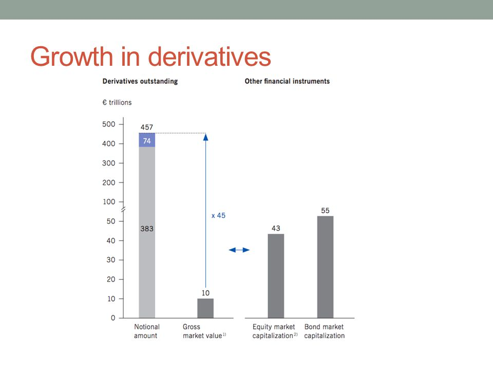 Growth in derivatives