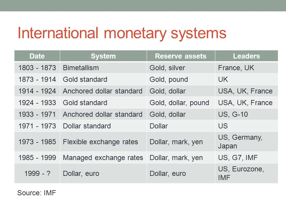 International monetary systems