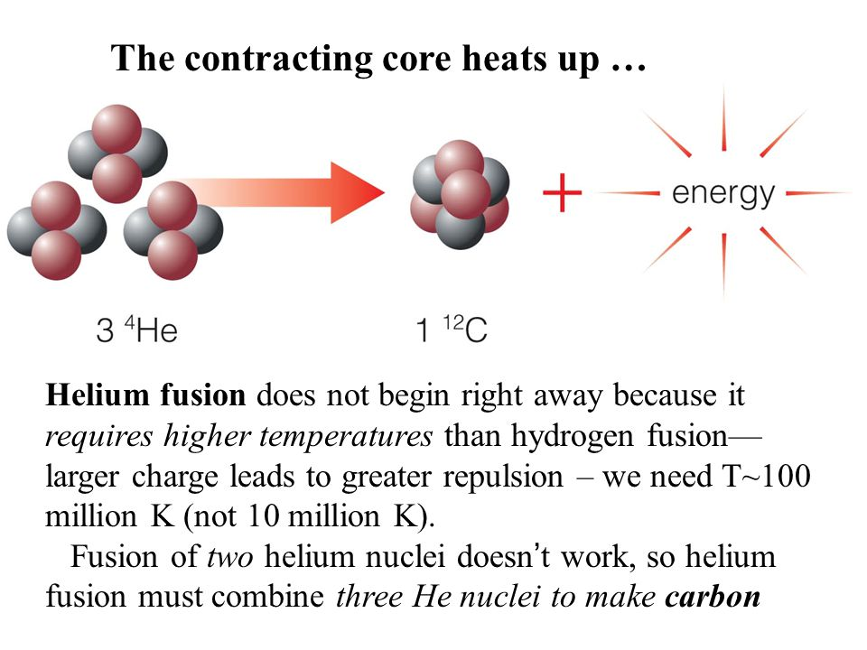 The contracting core heats up …