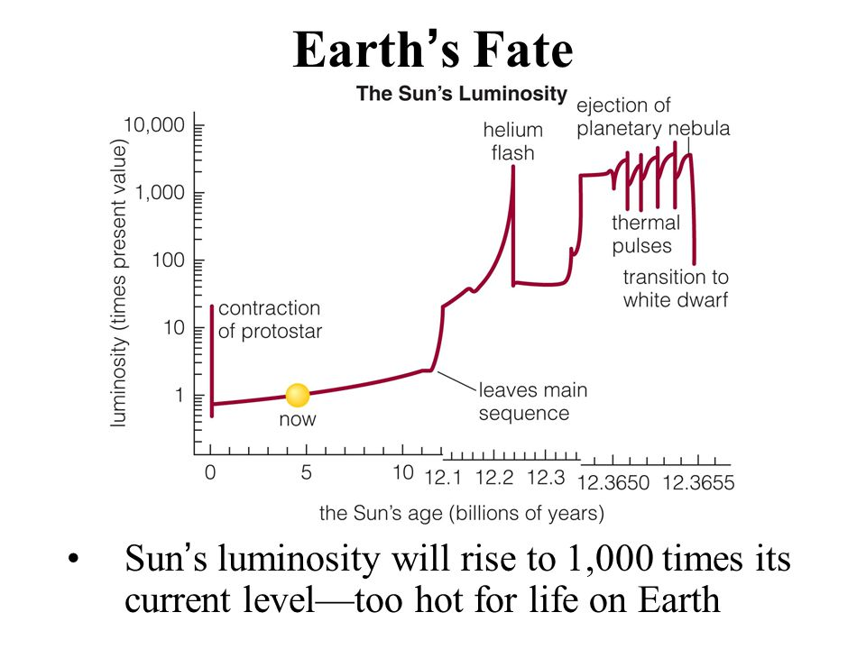 Earth's Fate Sun's luminosity will rise to 1,000 times its current level—too hot for life on Earth