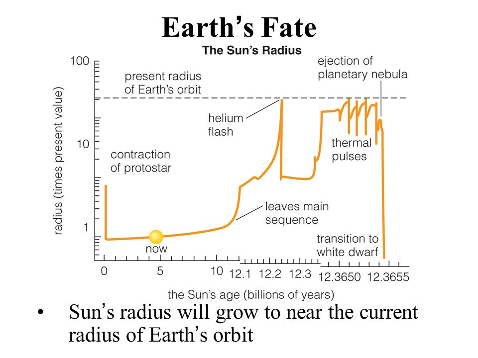 Earth's Fate Sun's radius will grow to near the current radius of Earth's orbit