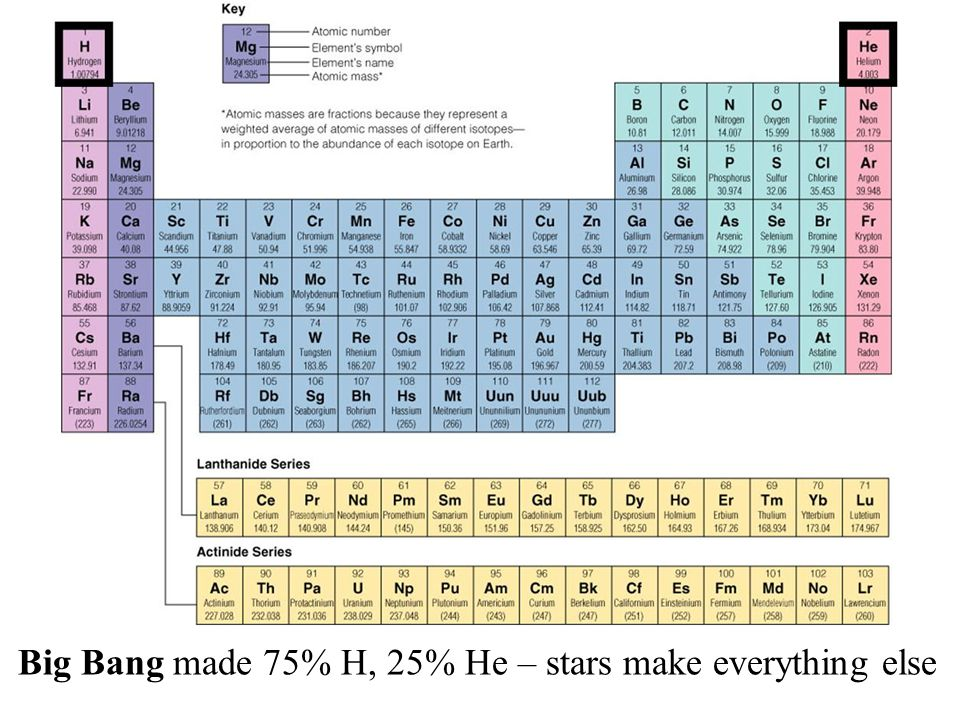 Big Bang made 75% H, 25% He – stars make everything else