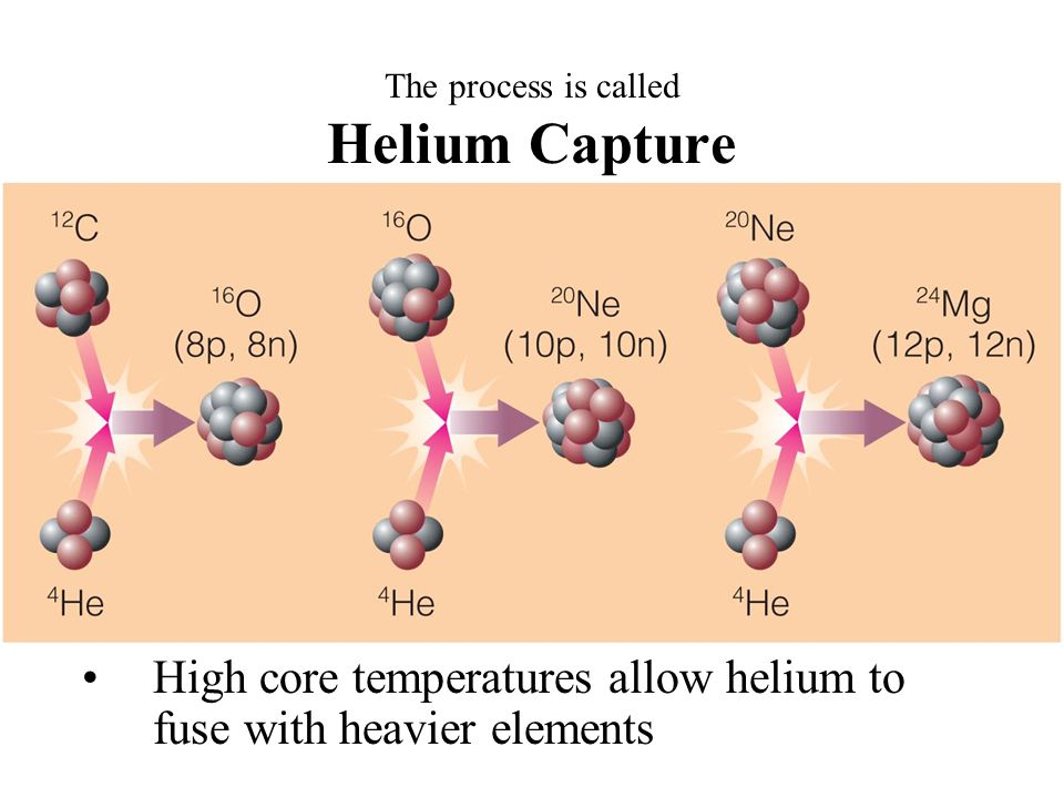 The process is called Helium Capture