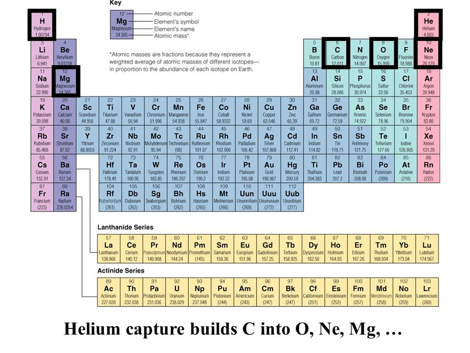 Helium capture builds C into O, Ne, Mg, …
