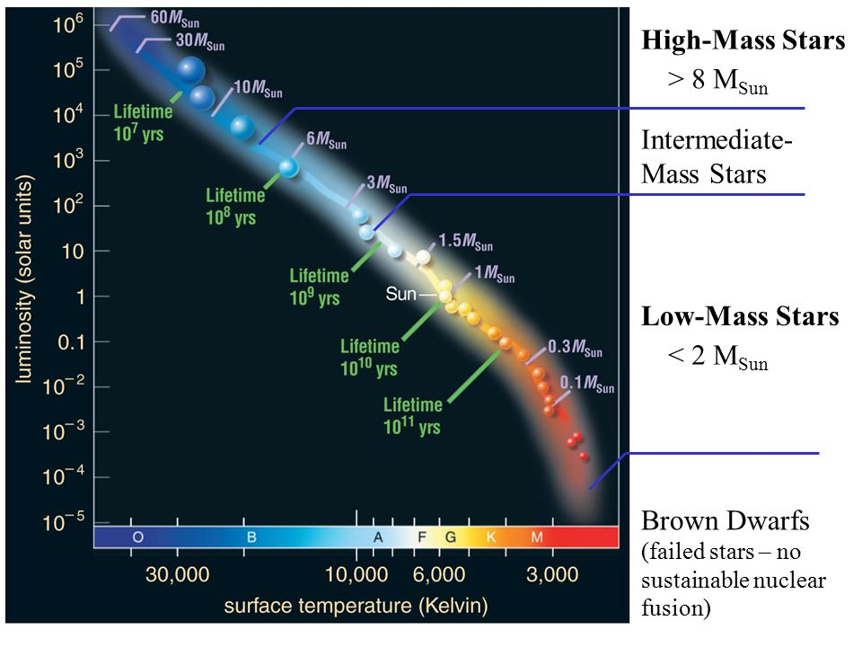 Intermediate-Mass Stars