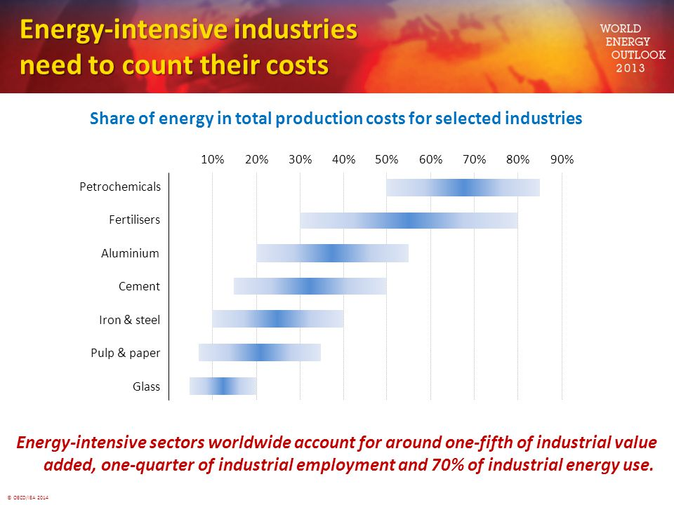 Energy-intensive industries need to count their costs