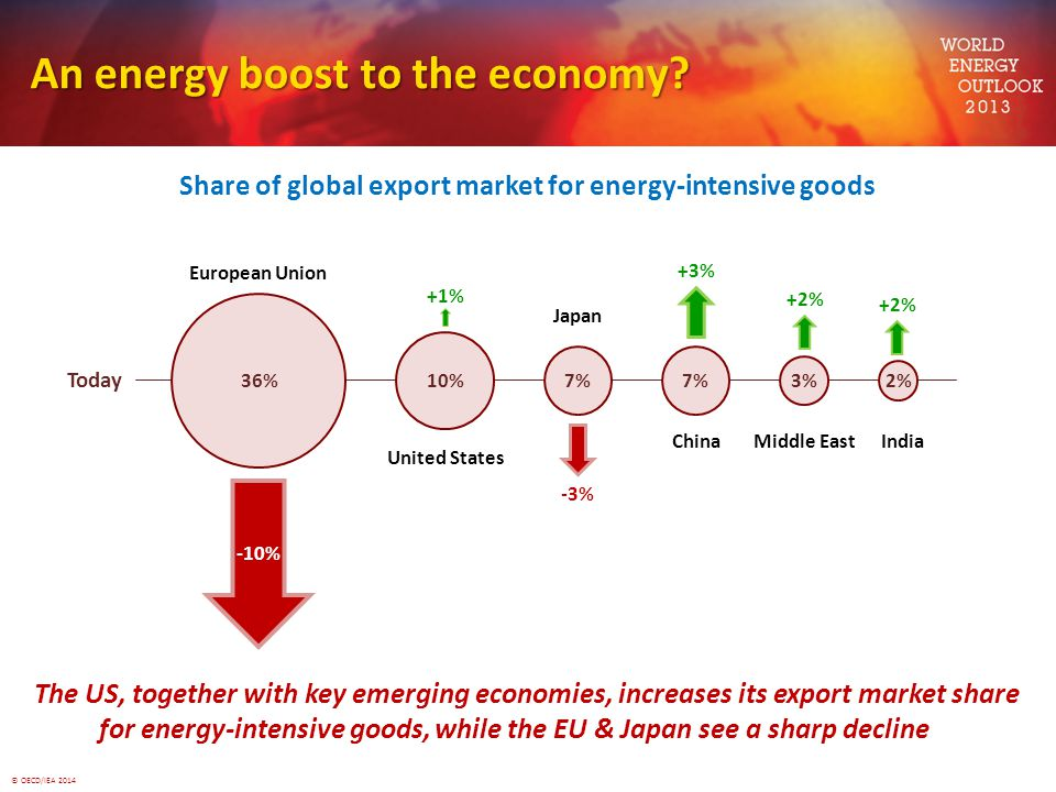 An energy boost to the economy