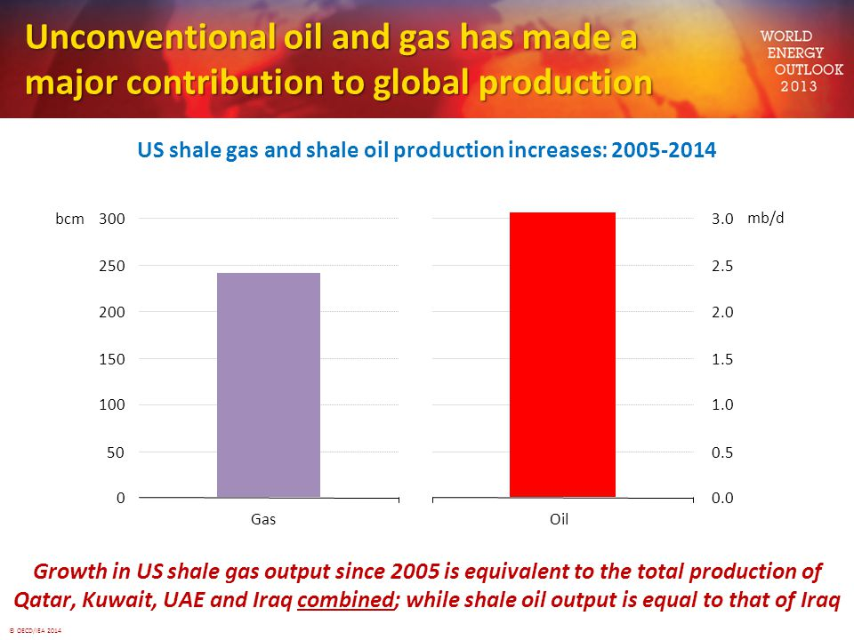 US shale gas and shale oil production increases: 2005-2014
