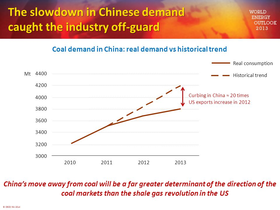 The slowdown in Chinese demand caught the industry off-guard